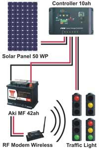 jual Solar lampu merah